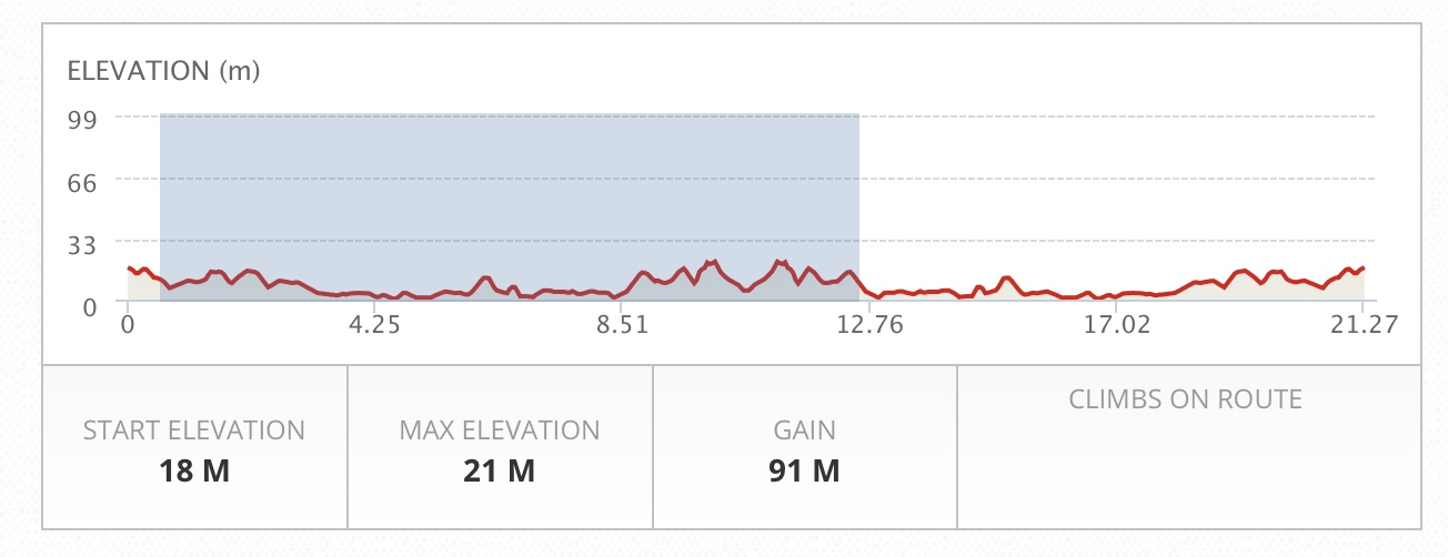 Half-Marathon Elevation